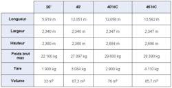 Dimensions conteneur dry XP LOG
