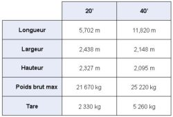 Dimensions conteneur plateau