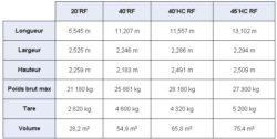 Dimensions conteneur reefer XP LOG