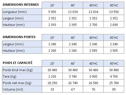 Dimensions conteneurs DRY